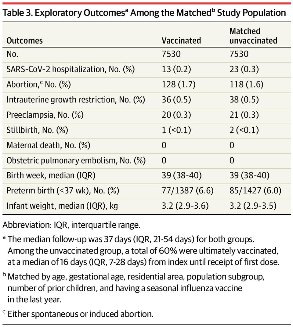 출처: JAMA 'Association Between BNT162b2 Vaccination and Incidence of SARS-CoV-2 Infection in Pregnant Women'